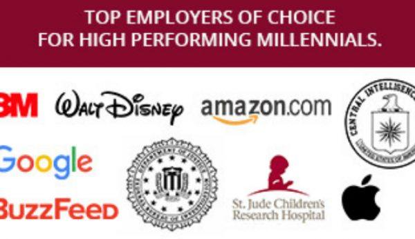 """Conheça a """"empresa de sonho"""" para os Millennials"""