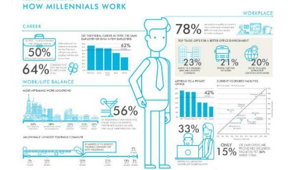 O que querem realmente os millennials?