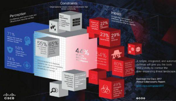 A importância de cibersegurança